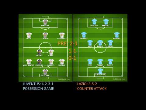 JUVENTUS VS LAZIO Score Prediction