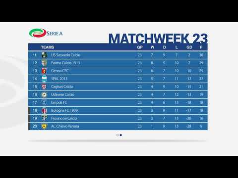 SERIE A Matchweek 23 Results – Fixtures – Table – Top Scorers | 10-02-2019
